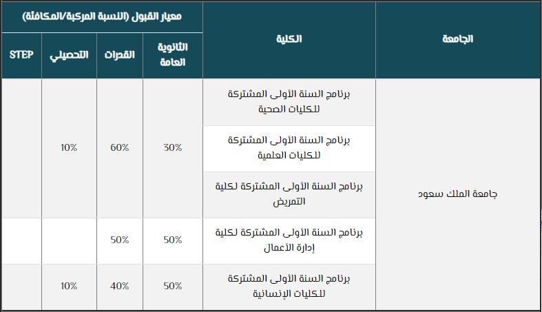 جامعة الملك سعود معدل القبول 1442 للطالبات