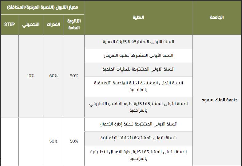 جامعة الملك سعود معدل القبول 1442 للطلبة